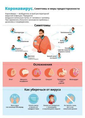 Смптомы и меры предосторожности
